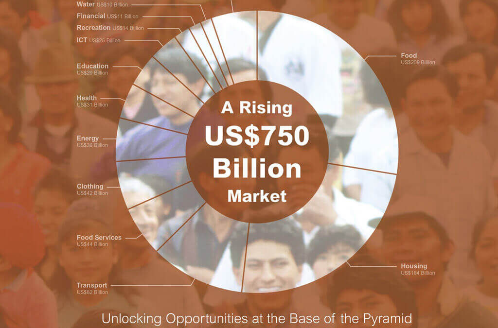 Latin America: A prospective Market to start a Business