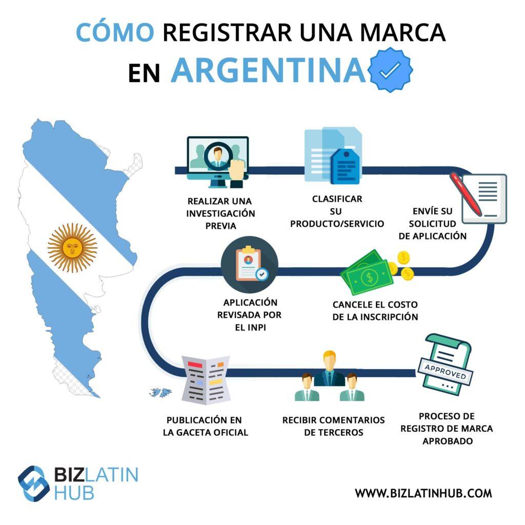 Infografía: cómo registrar una marca en Argentina