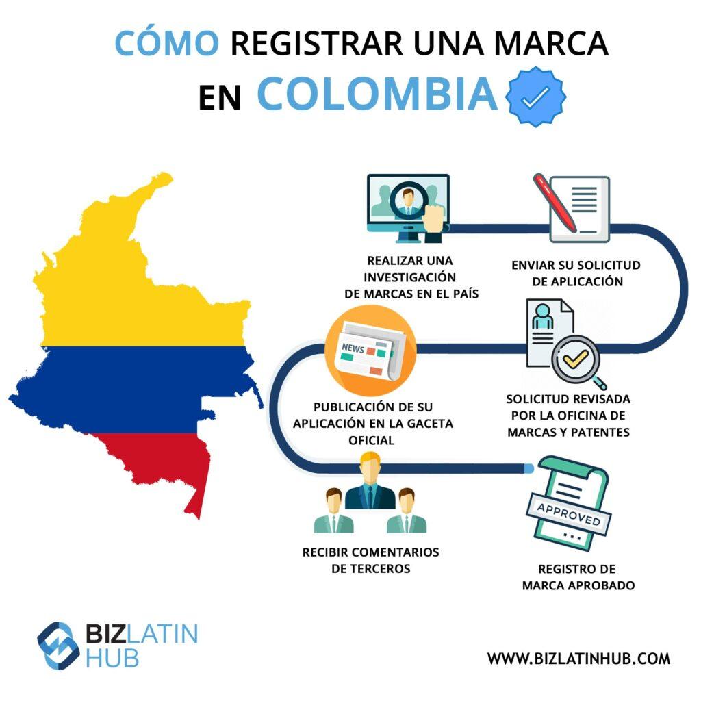 Infografía: Cómo registrar una marca en Colombia