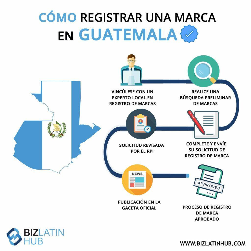 infografía con pasos registro de marca en Guatemala